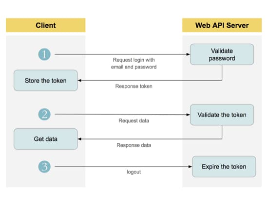Using token-based authentication with the RESTful API
