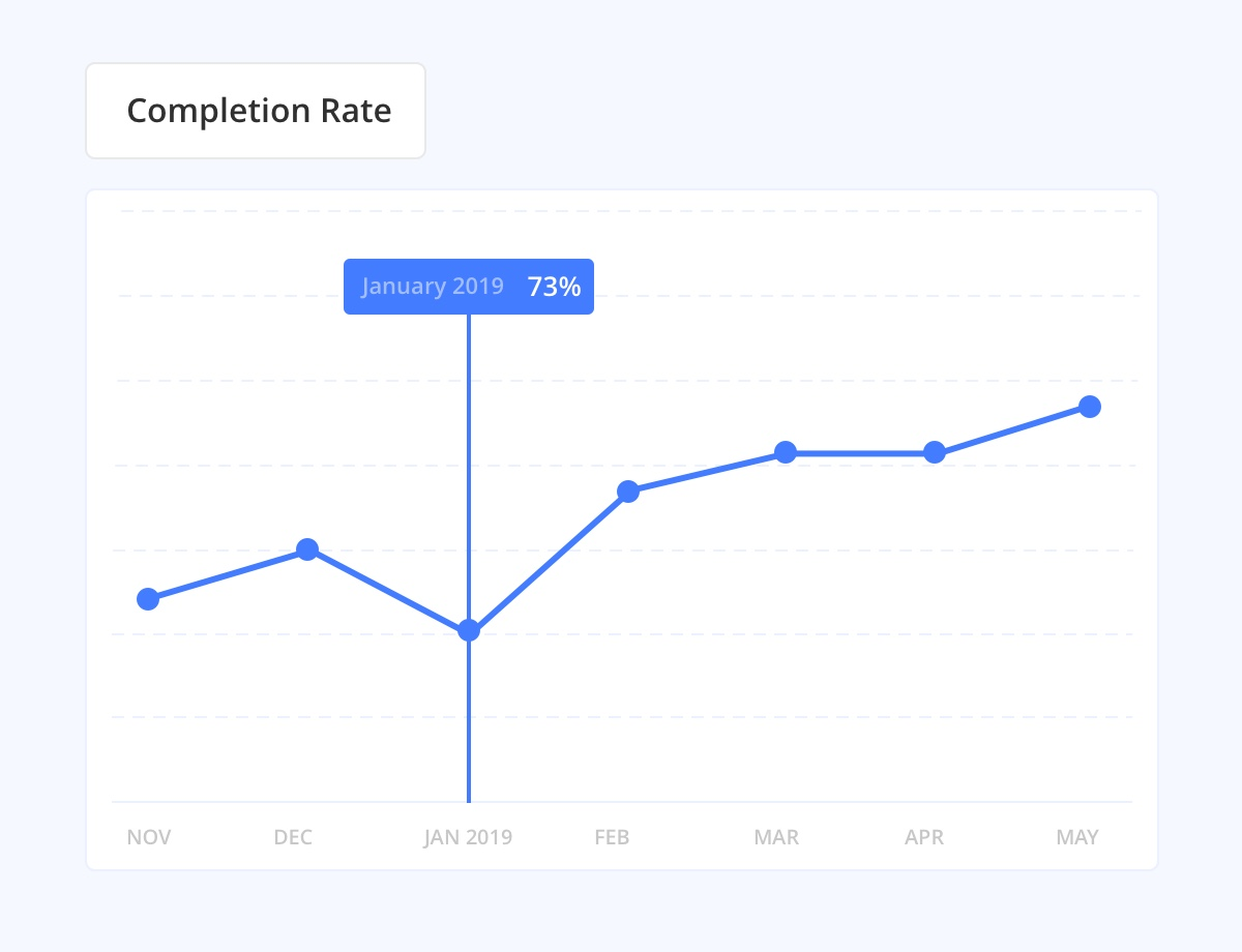 Monthly Overall Completion Rate
