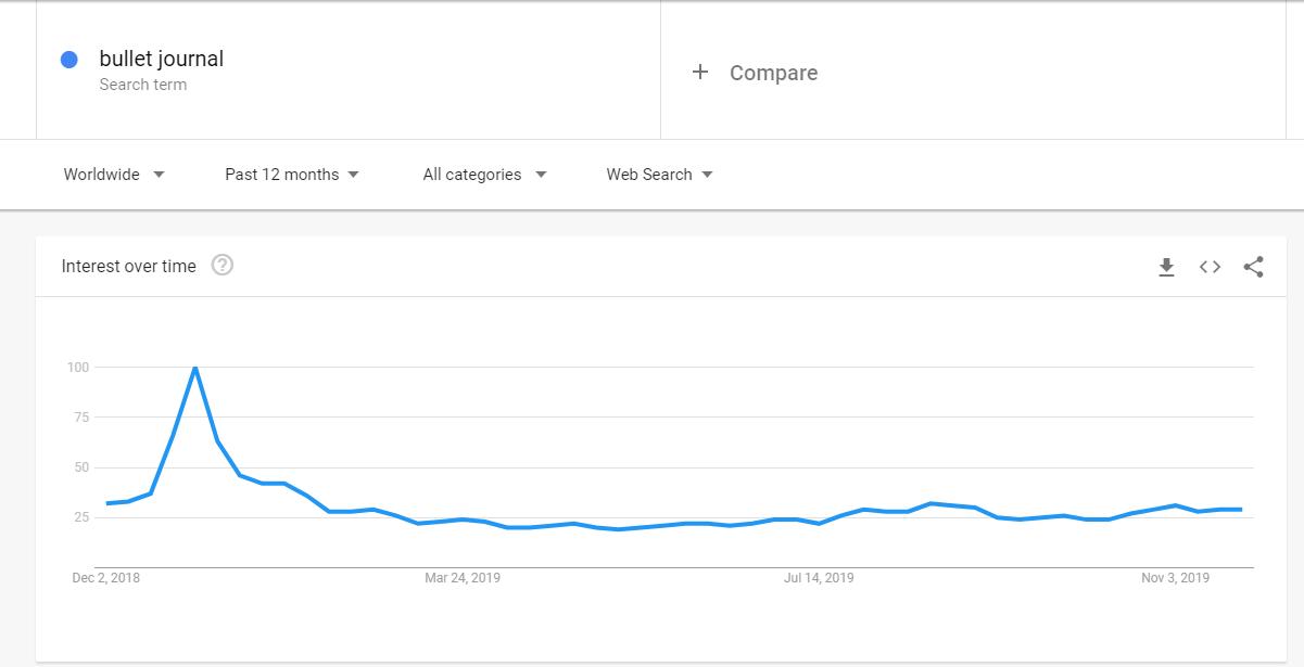 Bullet Journal Trend