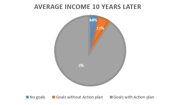 goal setting study