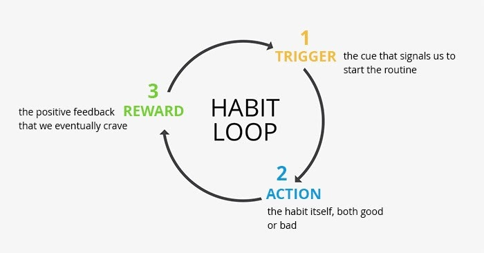 Habit loop, habit cycle, trigger action reward, routine, build habit with strategyi