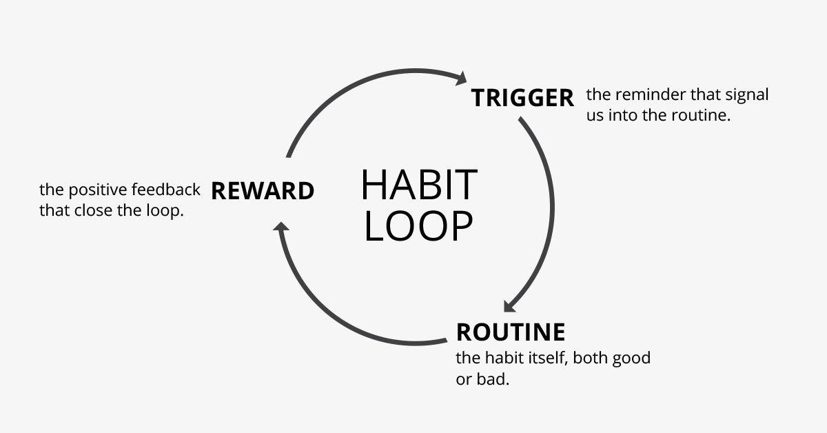 habit loop, habit cycle