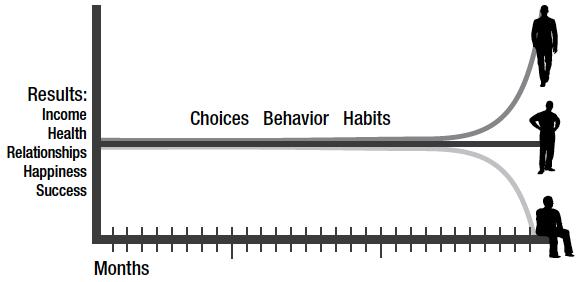 compound effect, choice, behavior, habit, time, habit, habit building