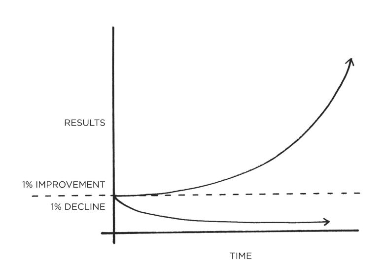 compound effect, magical compound effect, habit, habit building, kaizen