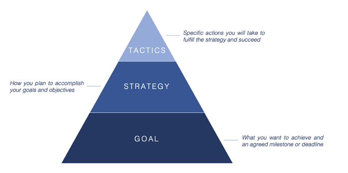 strategy and tactics is important when setting goals
