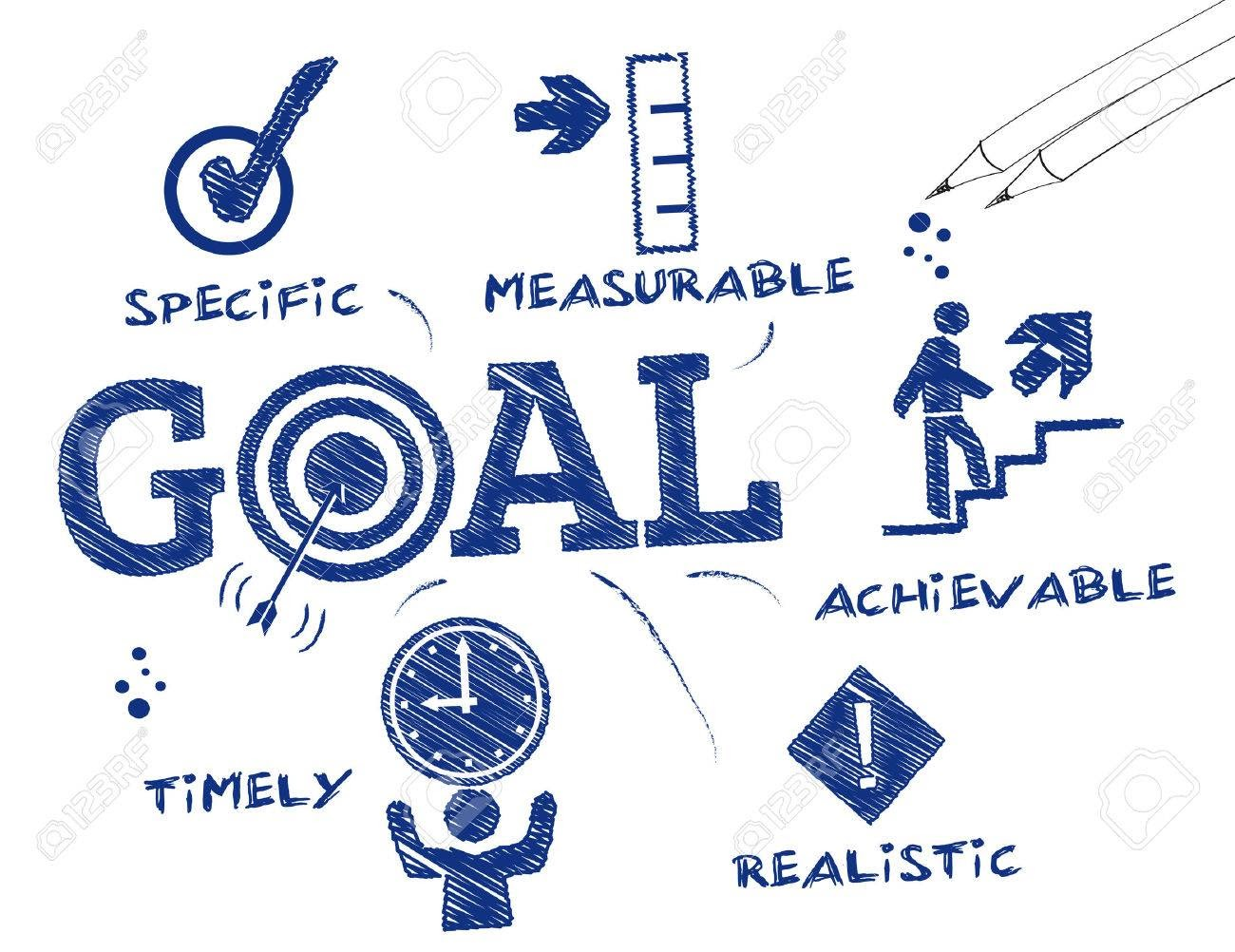 how to set SMART goal
