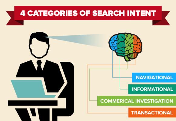 """Résultat de recherche d'images pour """"search intent"""""""