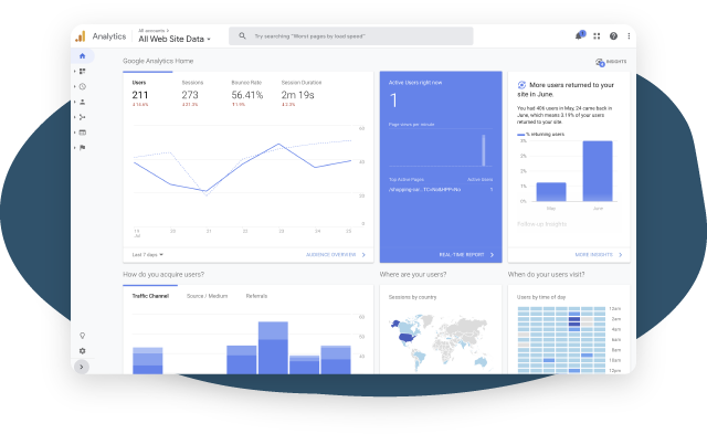 Web management and marketing example, a screen shot of Google analytics for your website. Monitor your web traffic and increase visits to your website with Goodness, a marketing and design studio in Raleigh NC