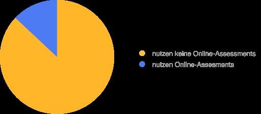 Abbildung 2. Unternehmen, die Online-Assessments nutzen.