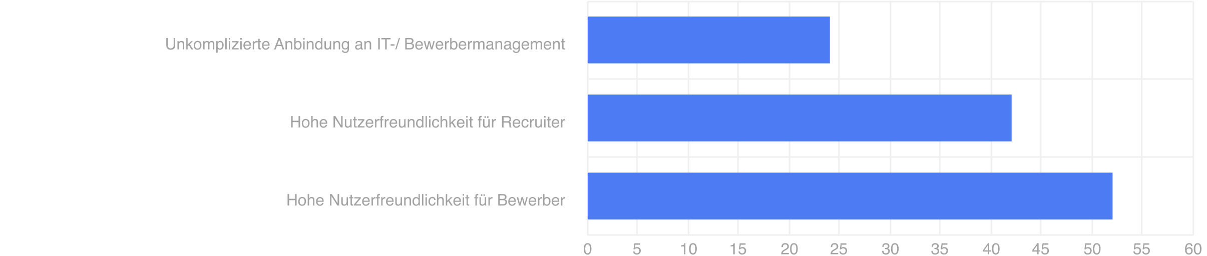 Abbildung 3. Die drei wichtigsten Gründe für Online-Auswahlverfahren.