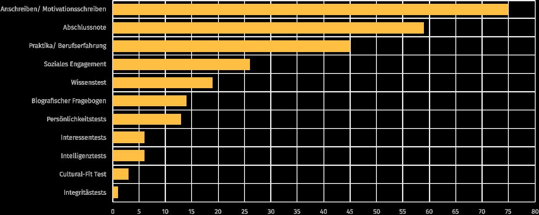 Abbildung 5. Die am häufigsten verwendeten Kriterien in Unternehmen in der Personalauswahl.