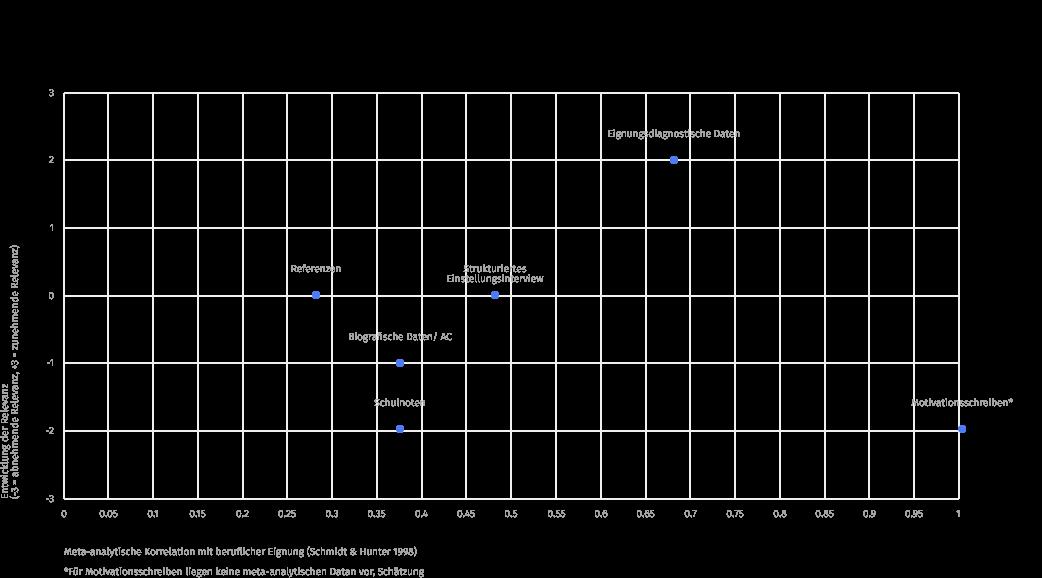 Abbildung 6. Die Vorhersagegüte der Kriterien für berufliche Eignung (x-Achse) und dieEntwicklung der Relevanz in der Personalauswahl der Zukunft (Y-Achse).