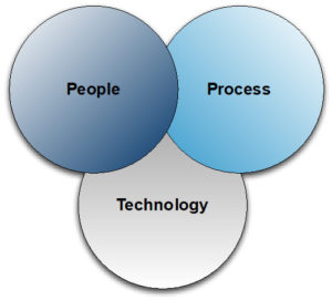 The MSP-VMS Venn Diagram