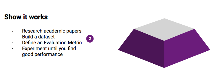 Machine Learning / Data Science Workflow - Data Revenue