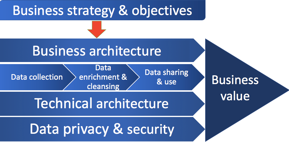 a table connecting business strategy and value with data operating model and technical architecture