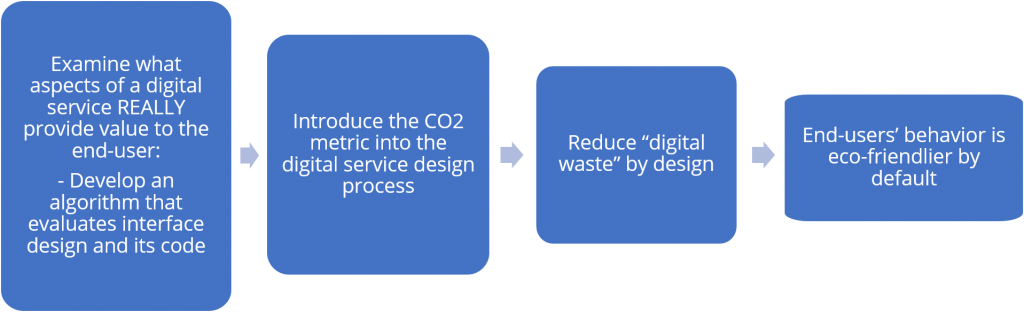 image of steps to achieve environmentally friendly designed products