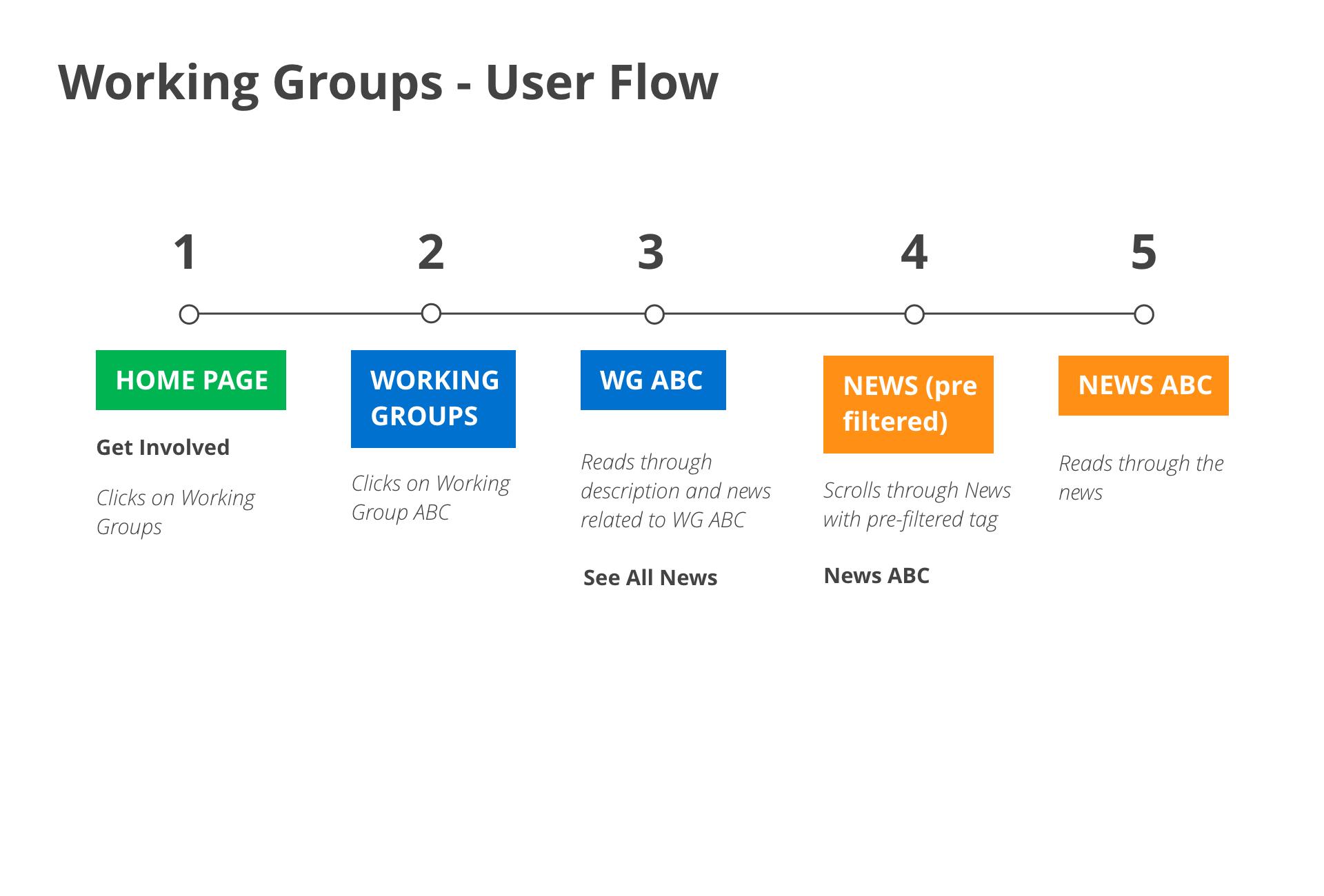 user flow 1