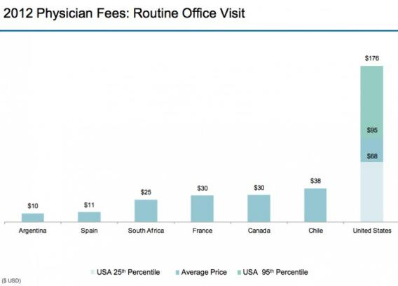 graph of physician fees for a routine visit in different countries
