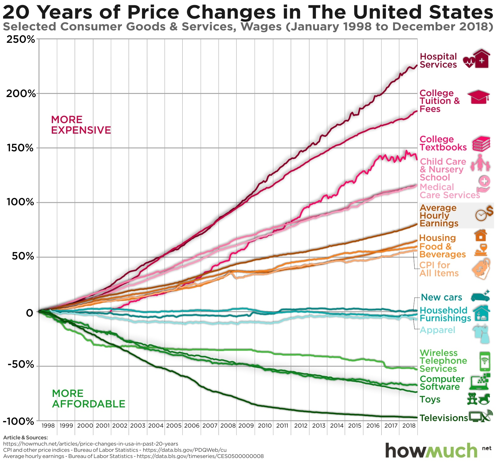 graph of price changes in the US