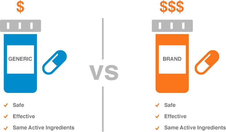 clipart of price difference between generic and brand name drugs