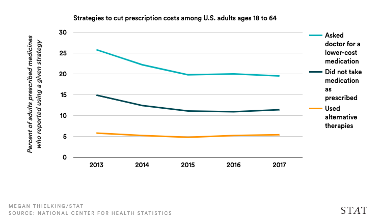 graph of prescription costs in US for adults