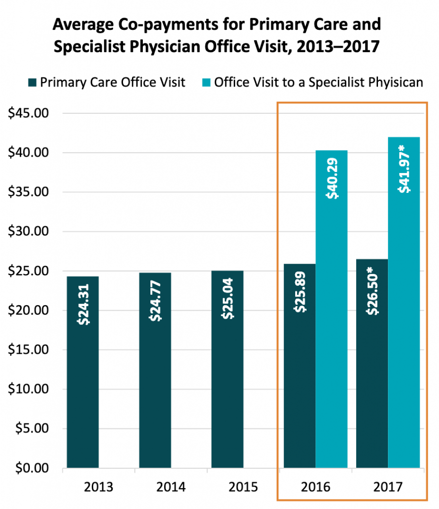 graph of average co-payments for primary care and specialist physician office visits