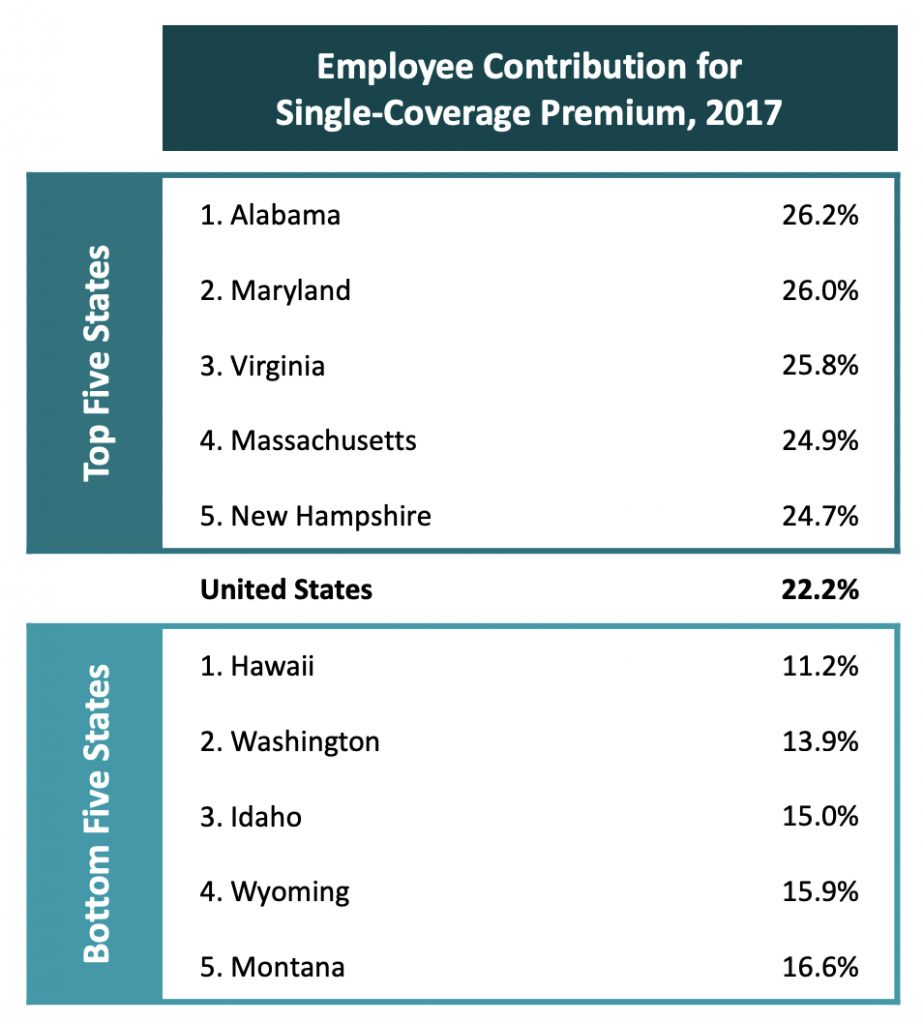 chart of employee contribution for single coverage premium