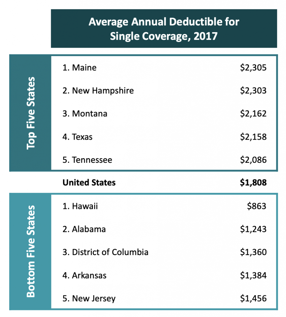 chart of average annual deductible for single coverage