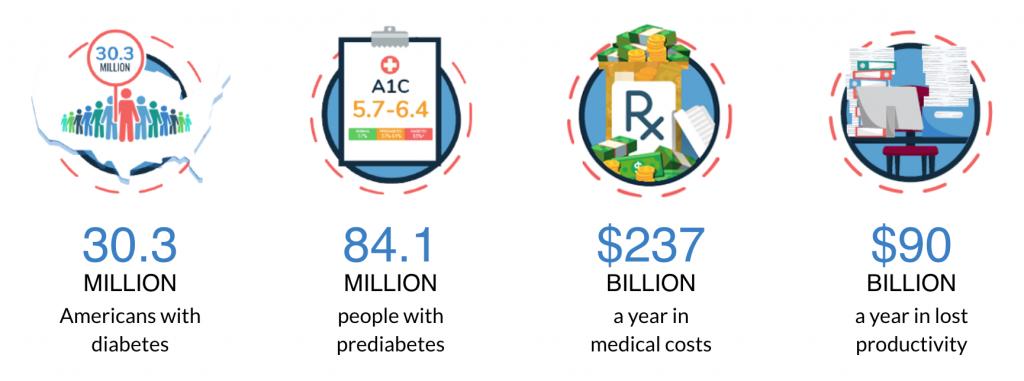 clip art of diabetes facts