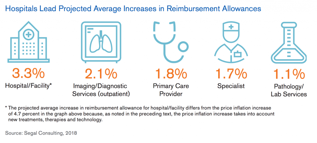 clip art of Hospital Led Projected Average Increases in Reimbursement Allowances