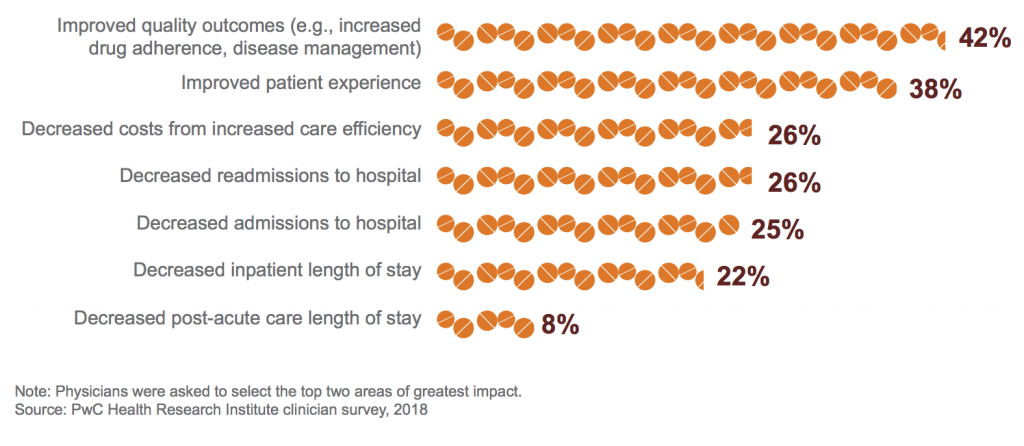 graph of Physician Expectations of Improved Care Coordination through Advocacy Programs