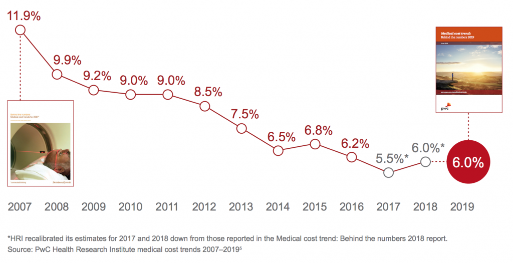 graph of medical cost trends