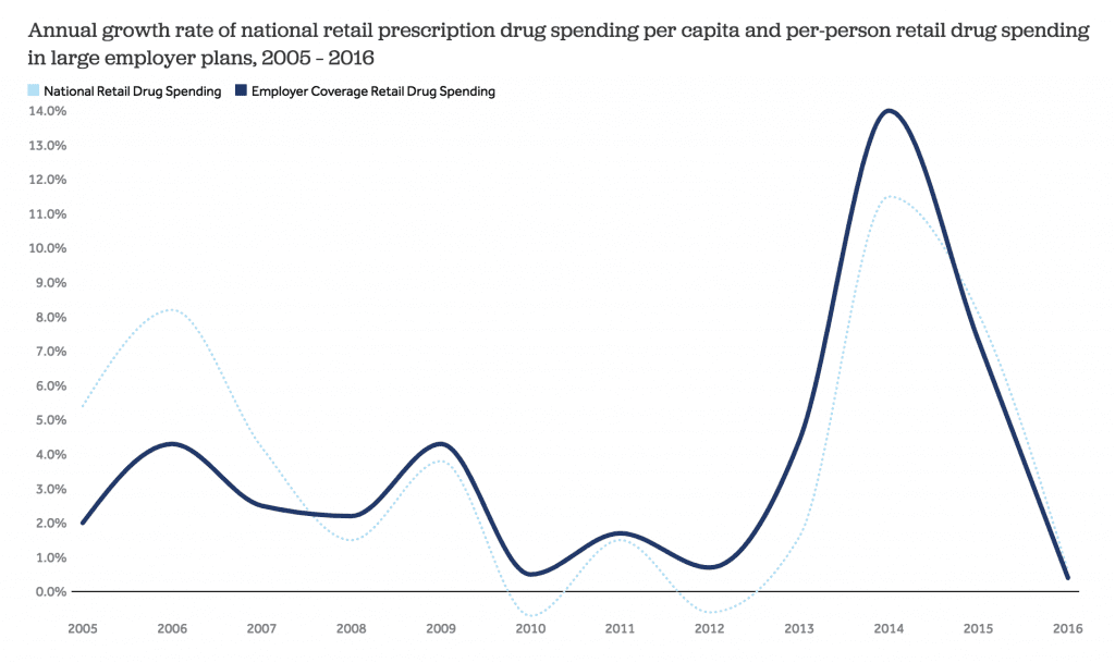 graph of annual growth rate of national retail prescription drug spending