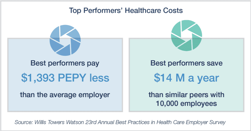 Depiction of top performers healthcare costs