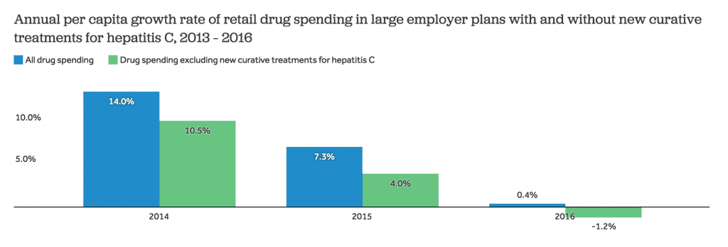 graph of annual per capita growth rate of retail drug spending in large employer plans