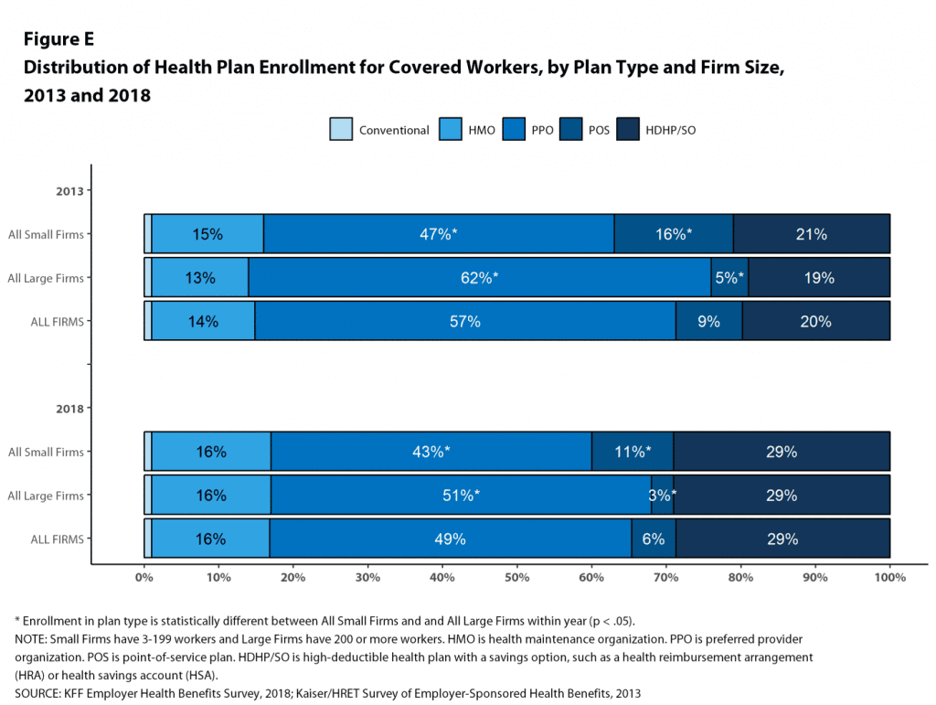 graph of distribution of health plan enrollment for covered workers