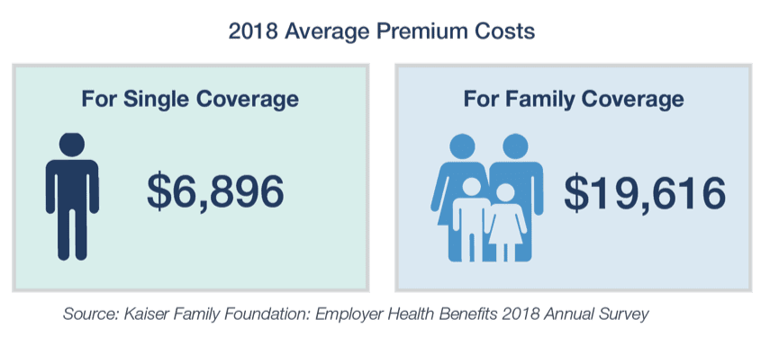 clip art of average premium cost for person and family