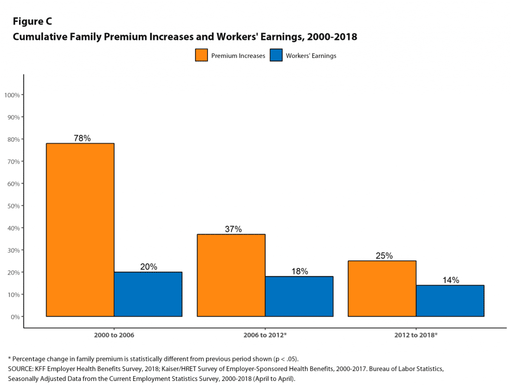 graph of cumulative family premium increases and workers earnings