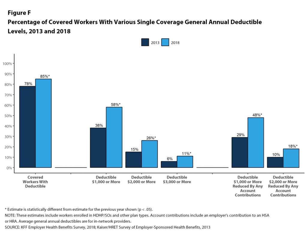 graph of percentage of covered workers with various single coverage general annual deductable