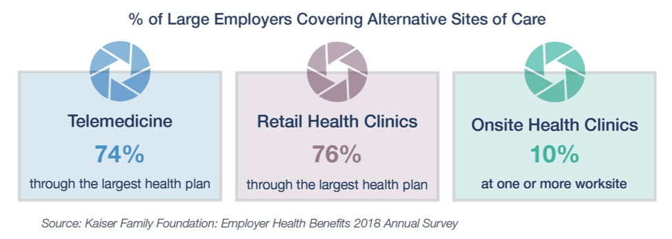 chart of % of large employers covering alternative sites of care