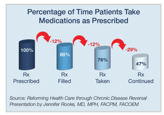 chart of percentage of time patents take medications as prescribed