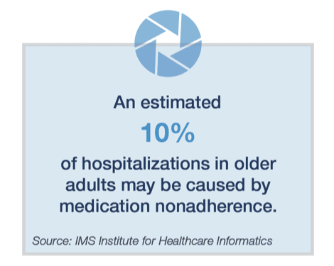 % of hospitalizations in older adults