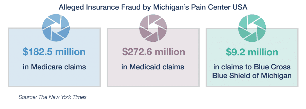 figure of alleged insure fraud by Michigan's Pain Center
