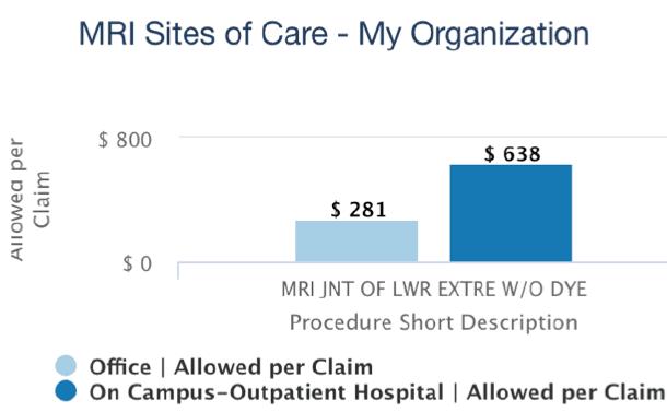 figure of MRI sites of care