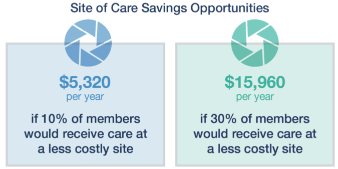 figure of site of care saving opportunities
