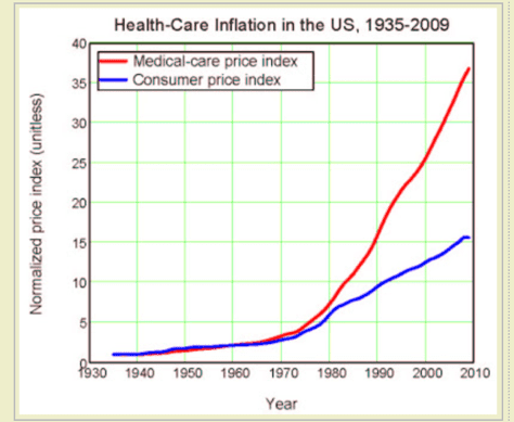 graph of health care inflation in US