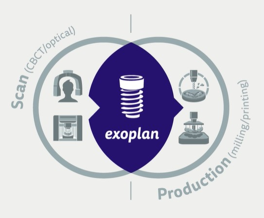 exoplan mit Guide Creator Bundle