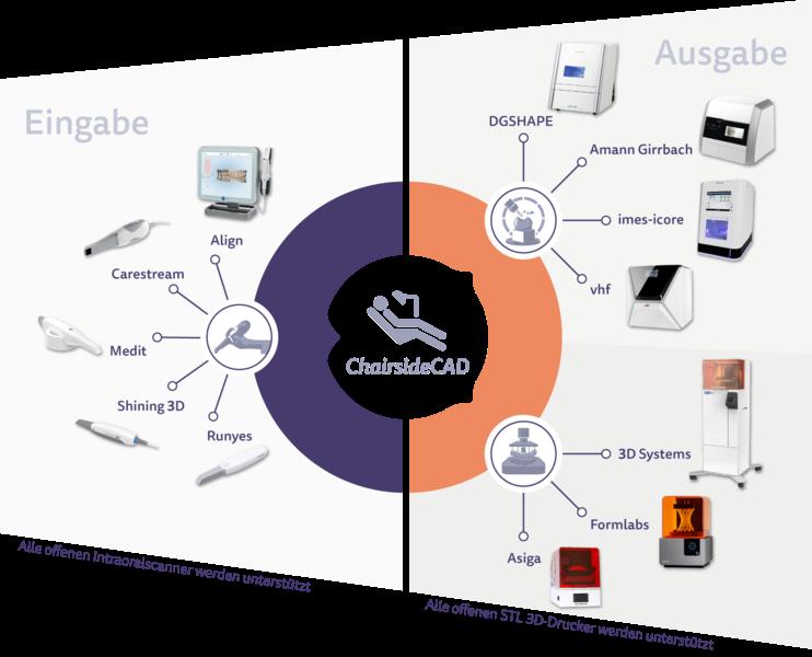 exocad ChairsideCAD – Eine Plattform für alle digitalen Dentallösungen