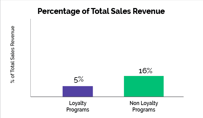 charts on dispensary loyalty programs comparing total sales revenue percentages between loyalty programs and non-loyalty programs