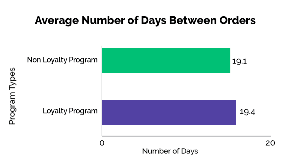 charts on dispensary loyalty programs comparing total sales revenue percentages between dispensary program types and non-loyalty programs with number of days between orders